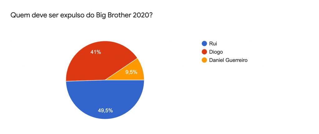 Sondagem Big Brother 2020